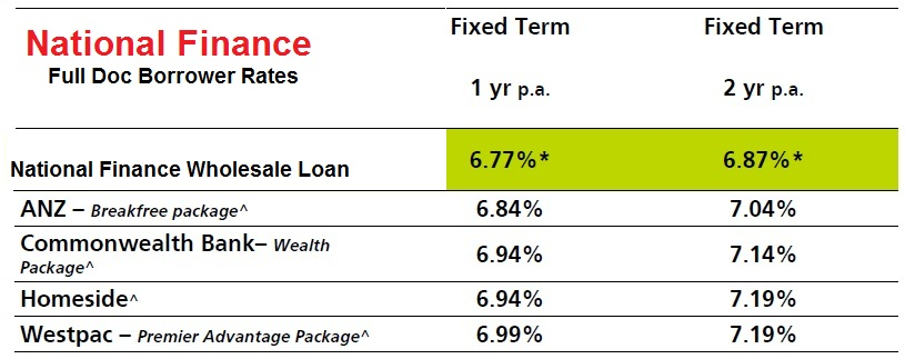 Compare Our Loan Rates